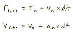 The Forward Euler equations.