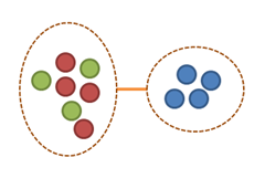 A team distributed asymmetrically by function.