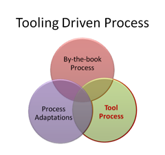 Tooling driven process.