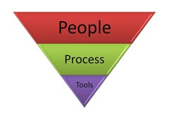 The people, process, tools triangle.
