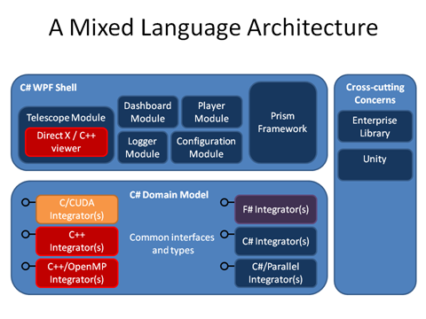 A mixed language architecture.