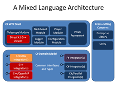 Mixed language architecture.