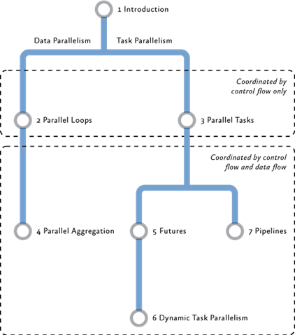 parallel programming with microsoft net design patterns pdf